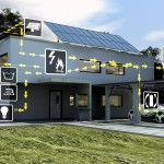 Energiefluss Haus - Flexible Stromflüsse / House Energy Flow - Flexible Current Flow